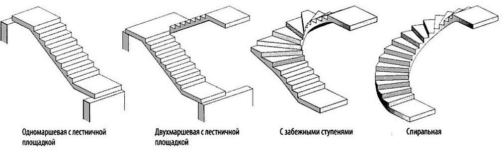 Тип бетонной лестницы своими руками